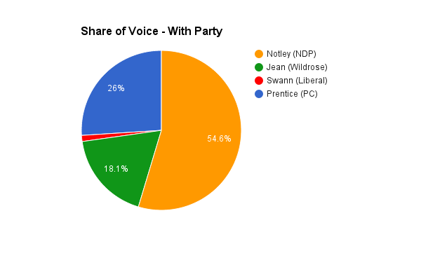 Nexalogy - Share of Voice of Party Leaders with Party Hashtags