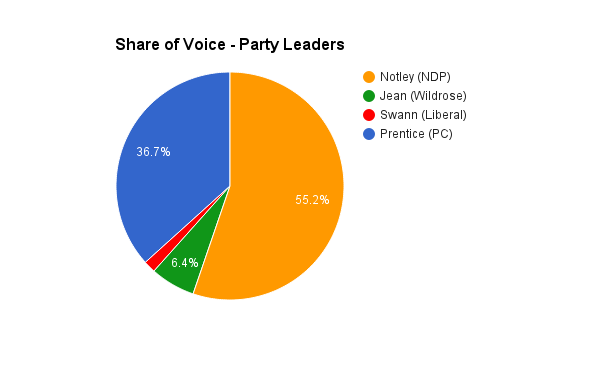 Nexalogy - Share of Voice of Party Leaders
