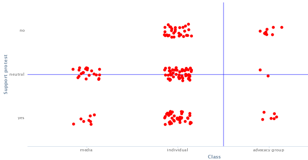 Nexalogy_scatter_plot_f1
